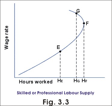 skilled labour supply